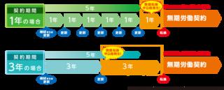 無期転換ルール図.png